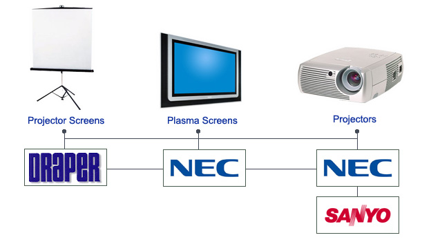 Video & Projection Systems
